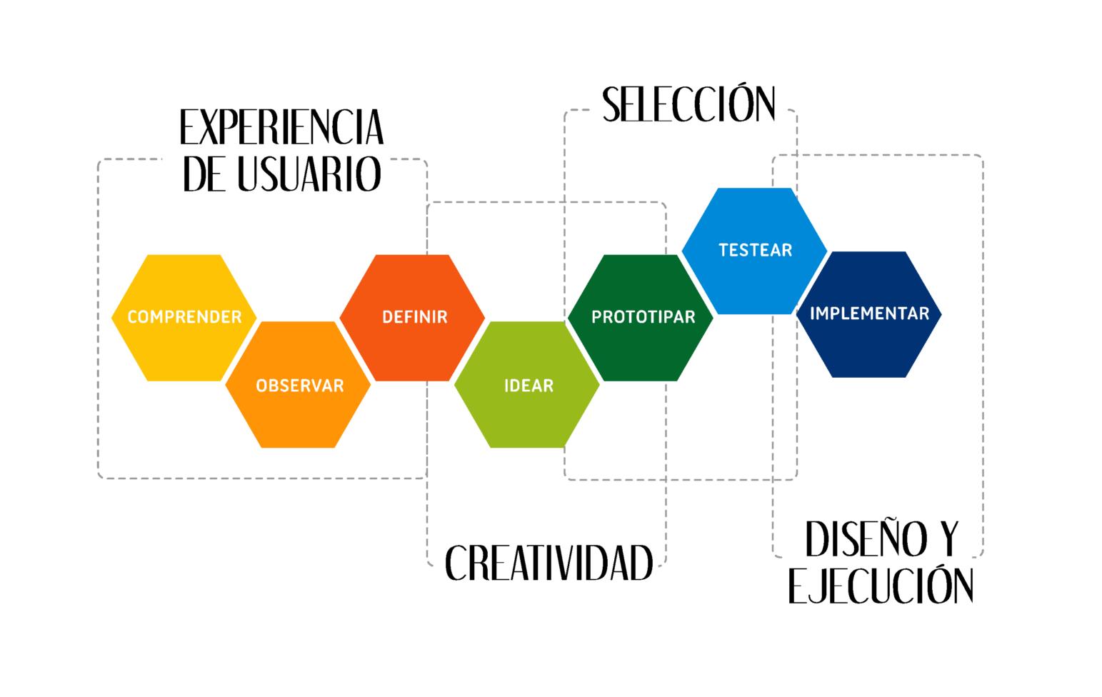 Proceso-de-Innovación-Guadalinfo